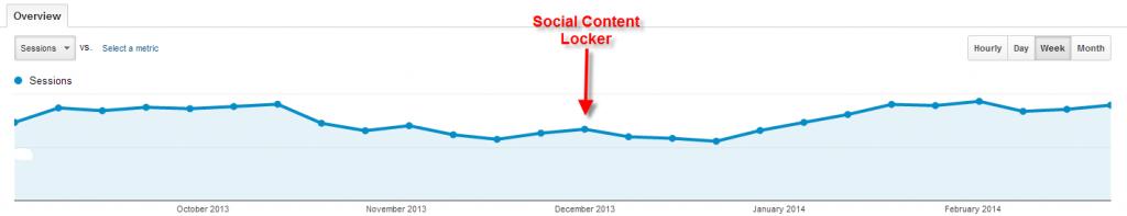 Traffic trend after social content locker