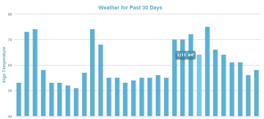 MozCast - The Google Algorithm Weather Report (6)