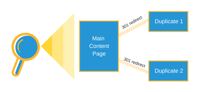duplicate content 301 redirect