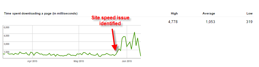 GWT site speed issue