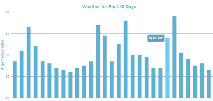 MozCast The Google Algorithm Weather Report