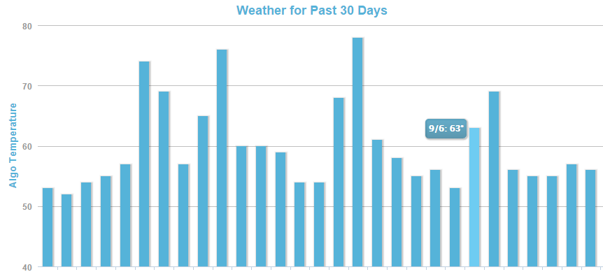 MozCast   The Google Algorithm Weather Report