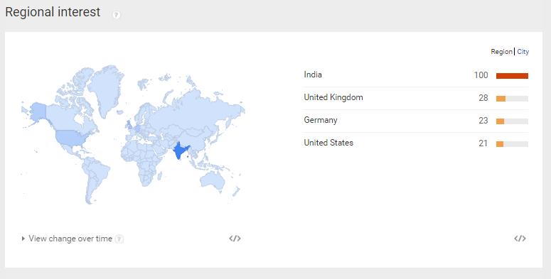 regional interests for check keyword