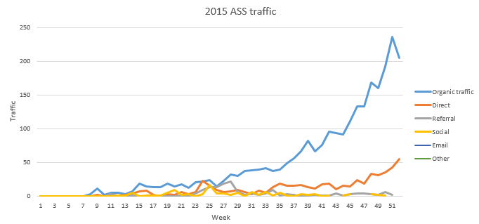 2015 ass site traffic