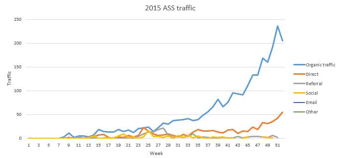 2015 ass site traffic
