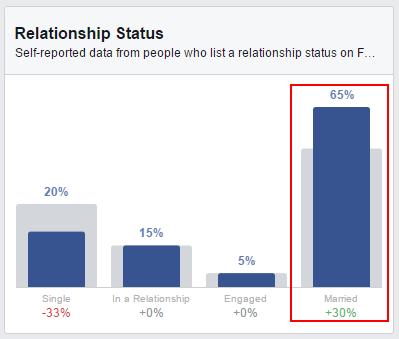 relations status