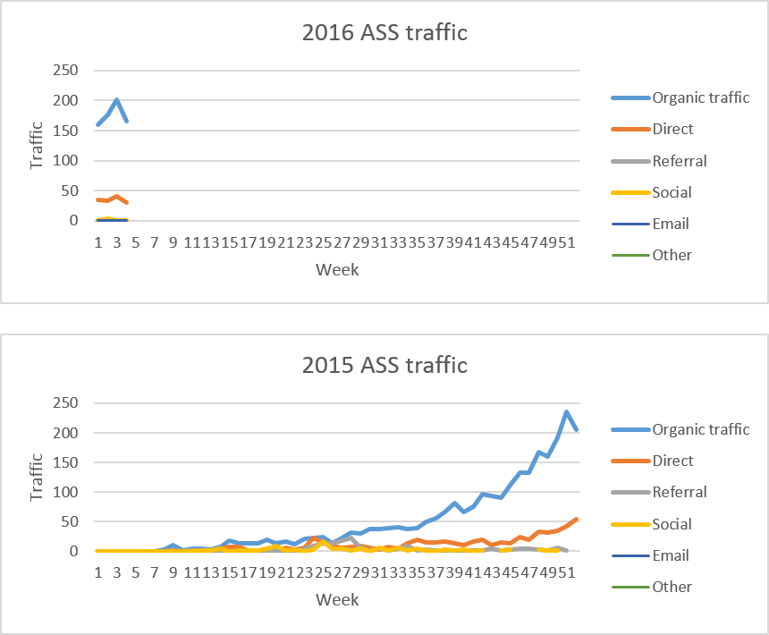ASS traffic Jan 2016