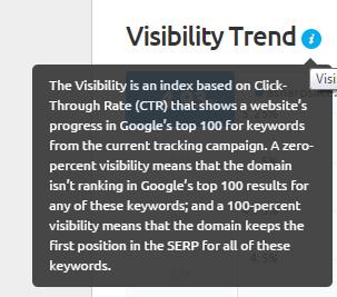 SEMrush visibility trend