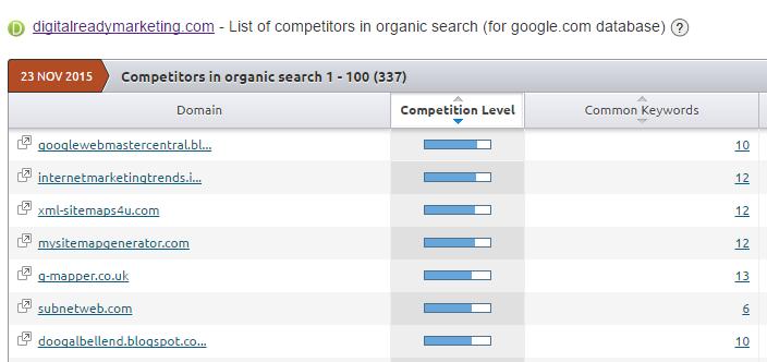 DRM competitors based on SEMrush.com data