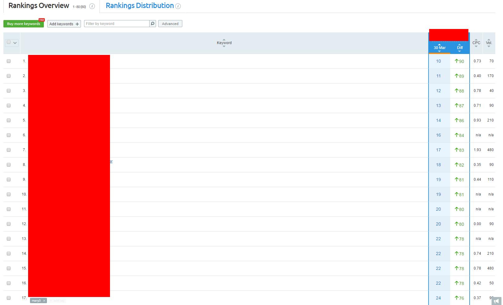 ass site keyword ranking detail as of Mar 30 2016