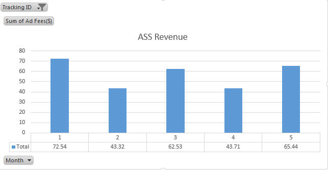 ASS site revenue May