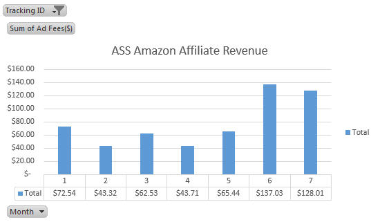 ASS amazon affiliate revenue July 2016