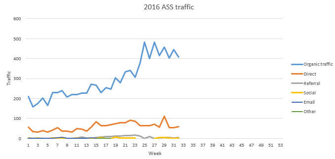 ASS site traffic July 2016