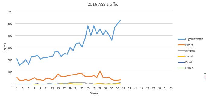 ASS August traffic 2016