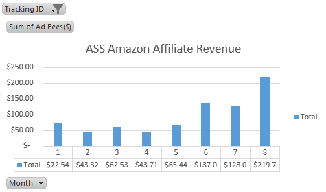 ASS amazon affiliate revenue Aug 2016