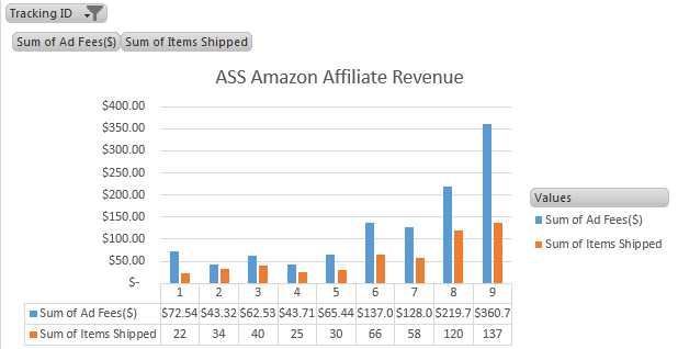 Ass sep Amazon associate earning