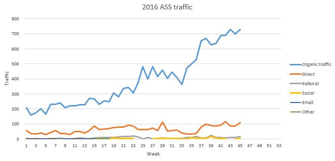 ASS site Oct 2016 traffic