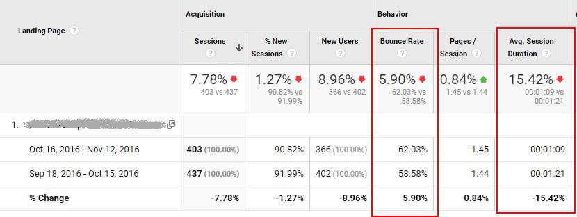 Analytics data clickbait effects