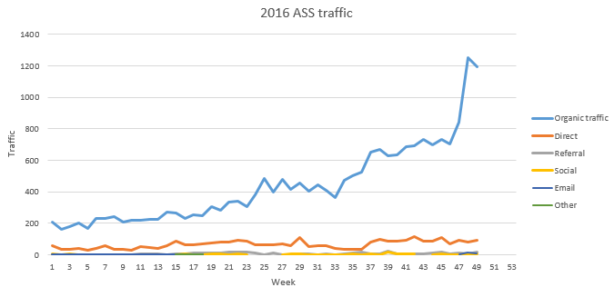 ASS site Nov 2016 traffic