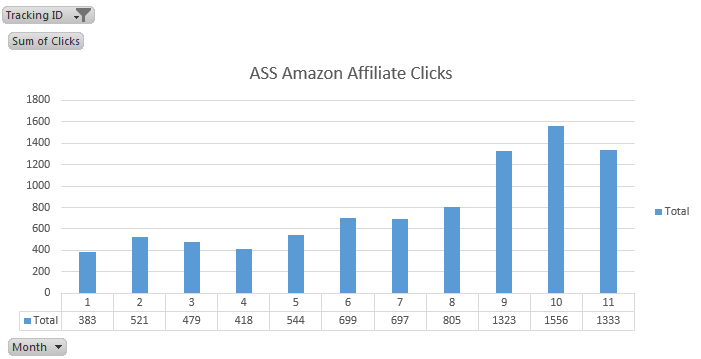 ass site amazon affiliate clicks nov 2016