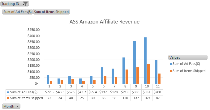 ass site amazon affiliate earning nov 2016