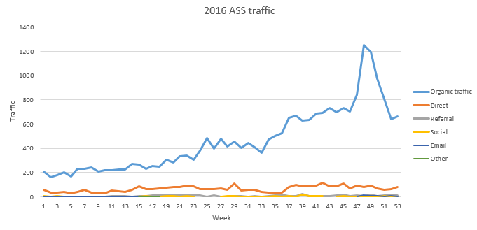 ASS site december 2016 traffic